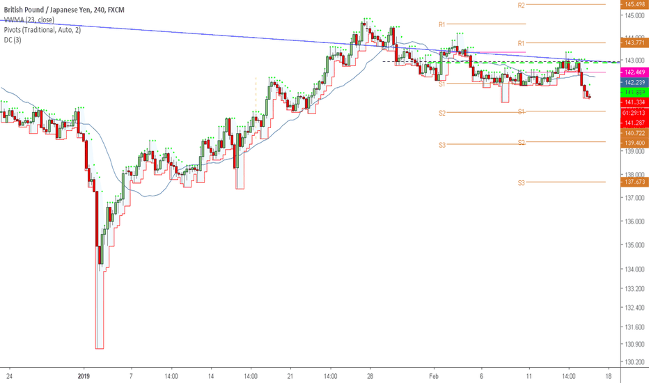 GBPJPY: Still Some Space