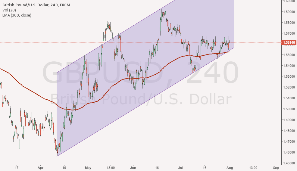 GBPUSD LOOKING FOR A BUY.