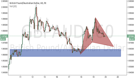 GBPAUD: buying gbpaud opportunity