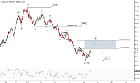 DXY: More Downside Potential Trading The Dollar Out of NFP