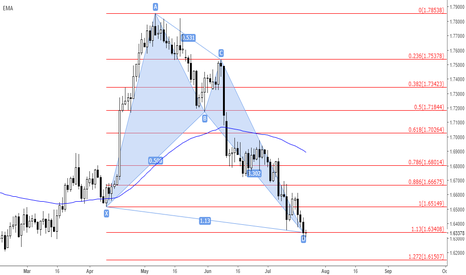 GBPCAD: GBP/CAD (Pattern Forecast)