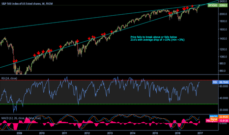 SPX500: Falls below or fails at trendline(log scale) & average >10% drop