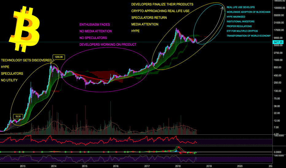 BTCUSD: BITCOIN EN ROUTE TO TRANSFORMING WOLRD ECONOMY - CryptoManiac101
