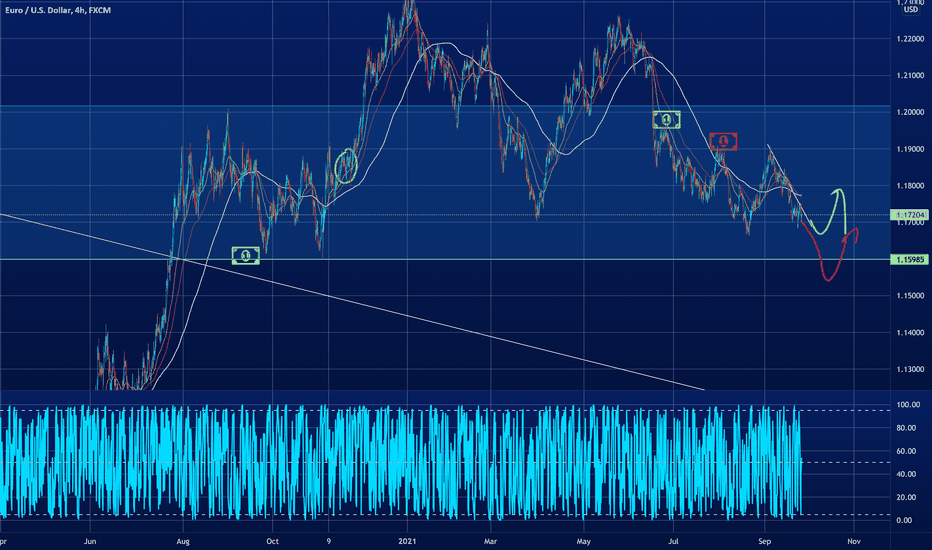 Prepare for a fakeout, bottom is near. EURUSD to the moon.