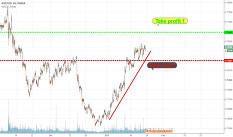 AUDUSD: TYJ 5.0 AUD/USD (LONG)