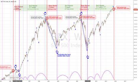 SPX: Timing A Bear Market