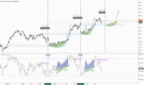 MSFT: MSFT swing pattern?