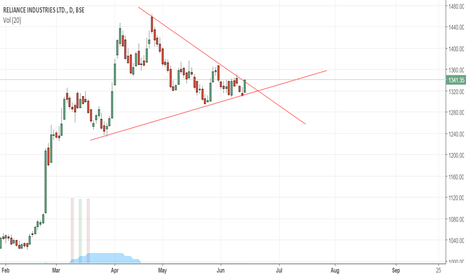 RELIANCE: symmetric triangle