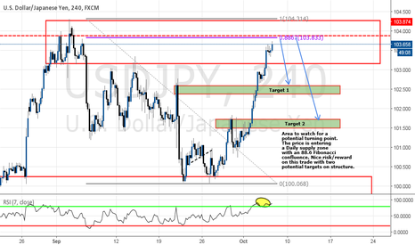 USDJPY: Short trade combining supply zone with pattern confluences