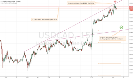 USDCAD: USDCAD 1.3270 to 1.3160