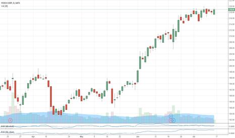 FEDEX CORP (FDX) stock chart — FEDEX CORP:NYSE price quotes ...