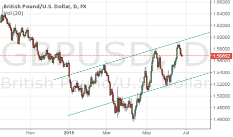 GBPUSD: elliott wave