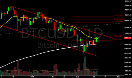 BTCUSD: Bitcoin returning to the upside / Bitcoin volviendo al alza