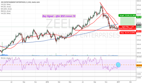 ZEEL: Zee Entertainment Enterprises - Daily Long Setup
