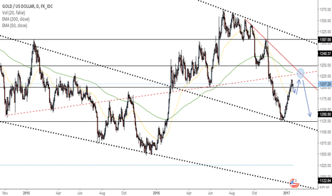 XAUUSD: Potential Gold Play Based on Confluence Factors