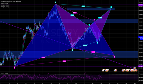 USDJPY: gartley or bat possibilities
