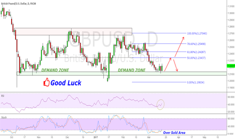 GBPUSD: GBP/USD on Strong DemandZone