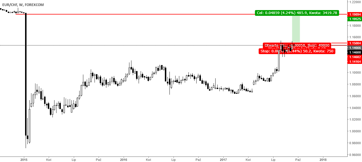 Trade EURCHF 18,09,17