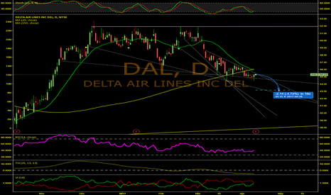 DAL: Significant Bearish Moving Average Cross For Delta