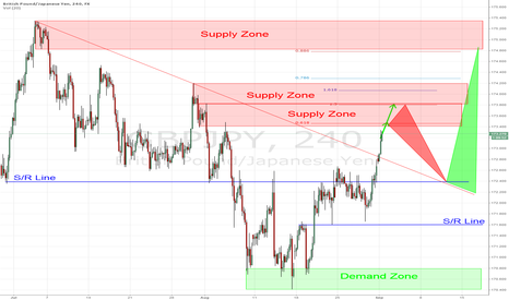 GBPJPY: GBP/JPY - interesting idea to short