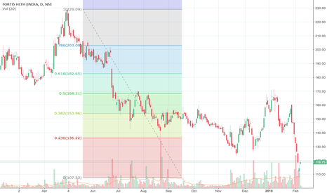 FORTIS: Fobonacci Replacement for Fortis Healthcare   Buy
