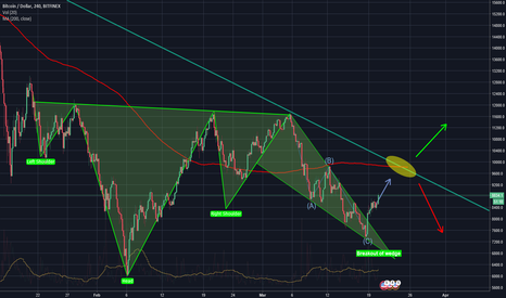 BTCUSD: It all makes sense now, Bitcoin to 10k