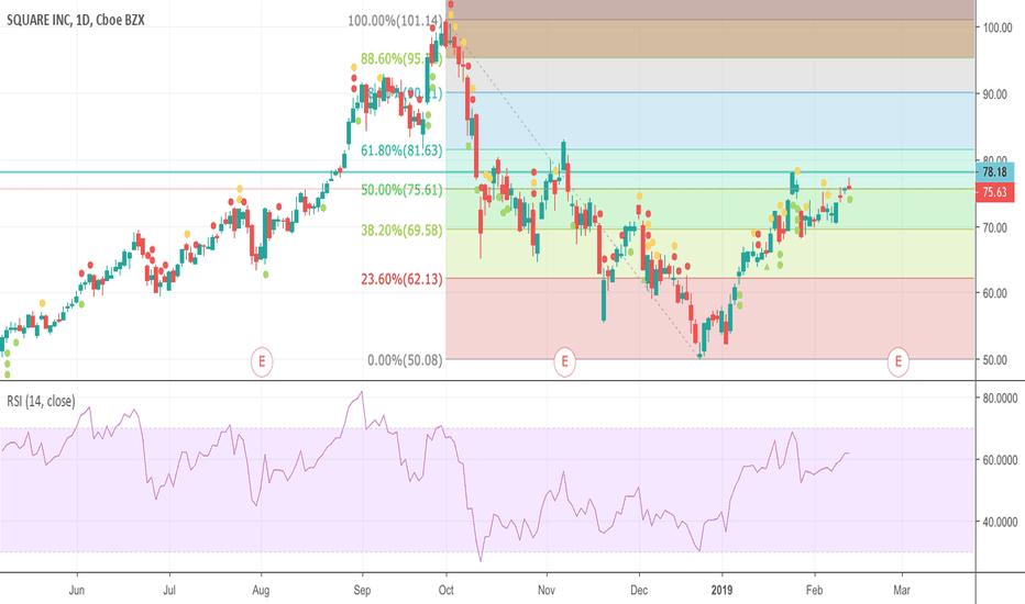 SQ: Fibonacci retracement Chart