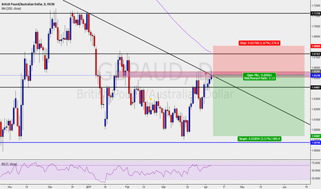 GBPAUD: GBPAUD Shorts in play