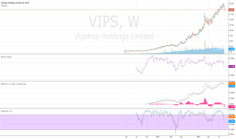 VIPS: Bearish - Neutral VIPS weekly