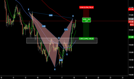 USDJPY: short set up