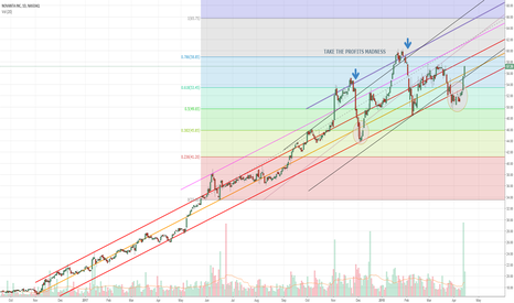 NOVT: Mad Breakout to $65? Subtle Climb to $60? Quiet Retrace to $53?