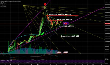 LTCUSDT: Litecoin Consolidation - Two possible moves