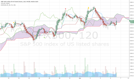 SPX500: sp 500 support