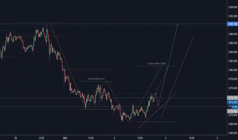 XAUUSD: XAUUSD tomorrow's trading strategy...