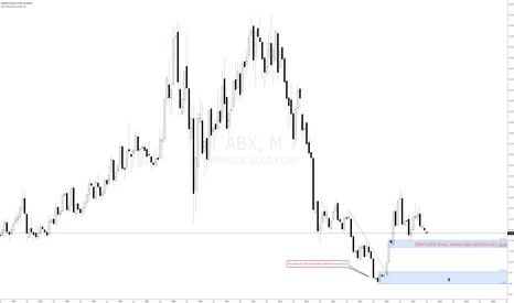 ABX: Barrick Gold #ABX long term buy at monthly demand at 8