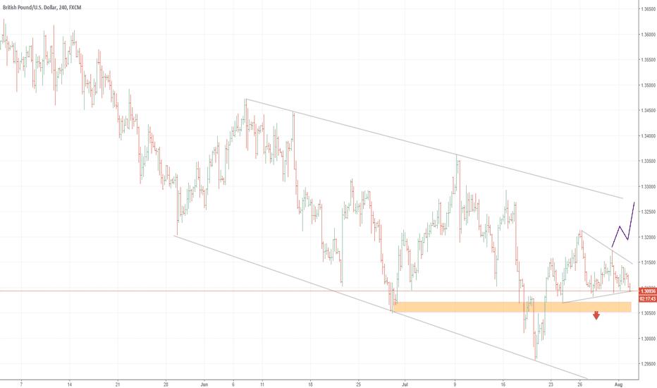 GBPUSD: GBPUSD: Broad range-trading