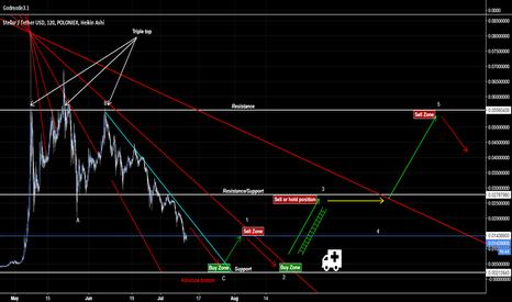 STRUSDT: Stellar Ladder Scenario [Market Geometry/EW]