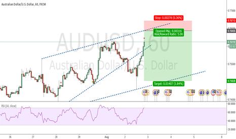 AUDUSD: Rising Wedge Pattern. SHORT