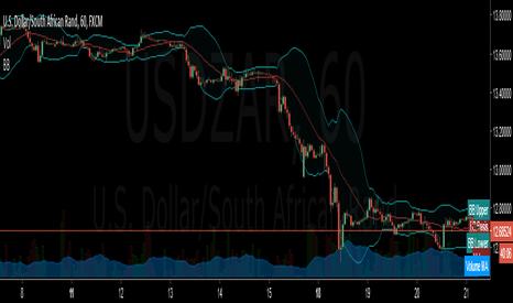 USDZAR: long from bottom