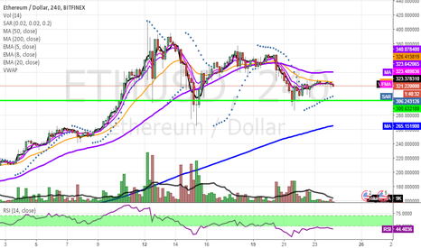 ETHUSD: Further consolidation in ETHUSD likely