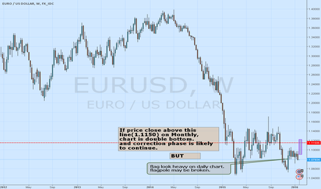 EURUSD: bullish 3 drive down on daily chart or flagple may be broken...
