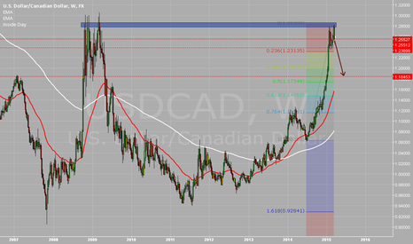 USDCAD: possible reversal to the downside for usdcad