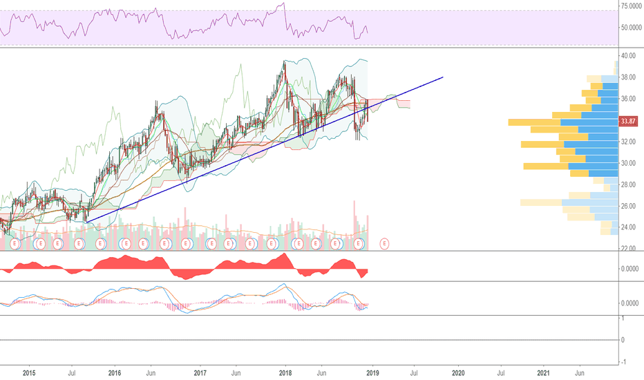 WTR: Looks a pretty big correction is due