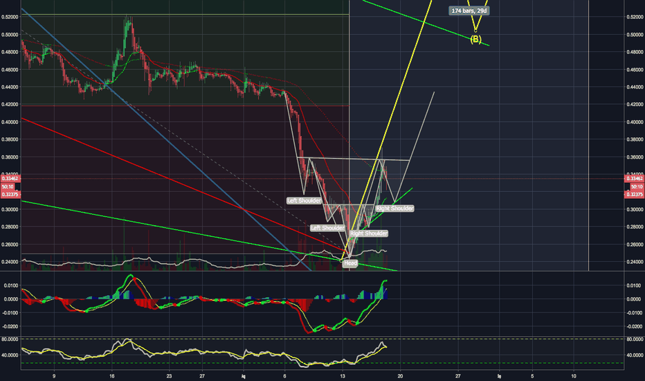 XRPUSD: XRP ...Possible Double H&S Pattern...