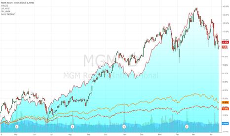MGM: MGM VS. LVS