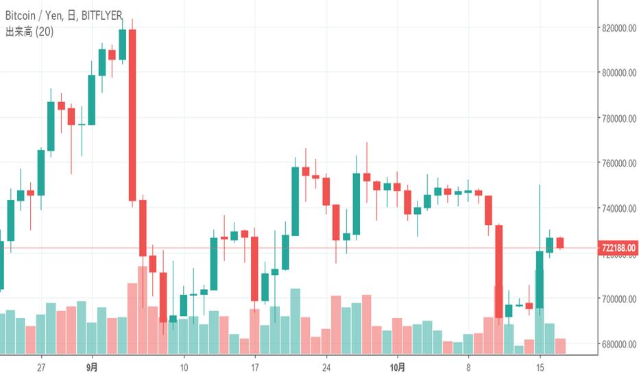 BTCJPY: ビットコイン(BTC)はトレンドラインに沿った値動きを継続中、今後の値動きはどうなる?-10月17日チャート分析