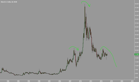 XAGUSD: Possible H&S on Silver