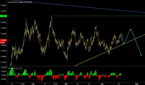 EURUSD: Euro/US Dollar