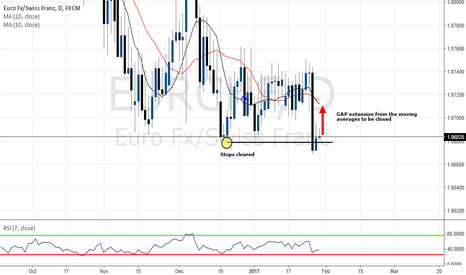 EURCHF: HIGH PROBABILTY TRADE with reversion to the mean concept