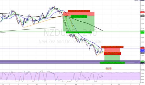 NZDUSD: NU-4H Short